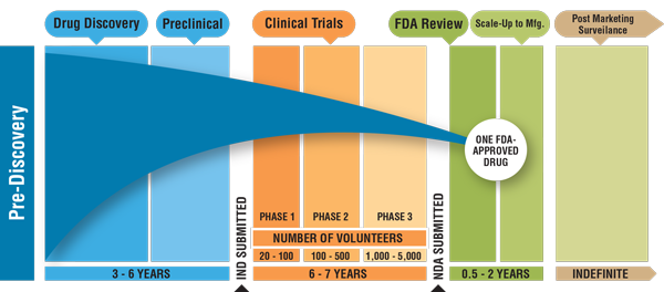 NEW!! FDA Guidance for Review/Approval Time-Lines